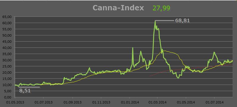 Neugewichtung Cannabis-Index