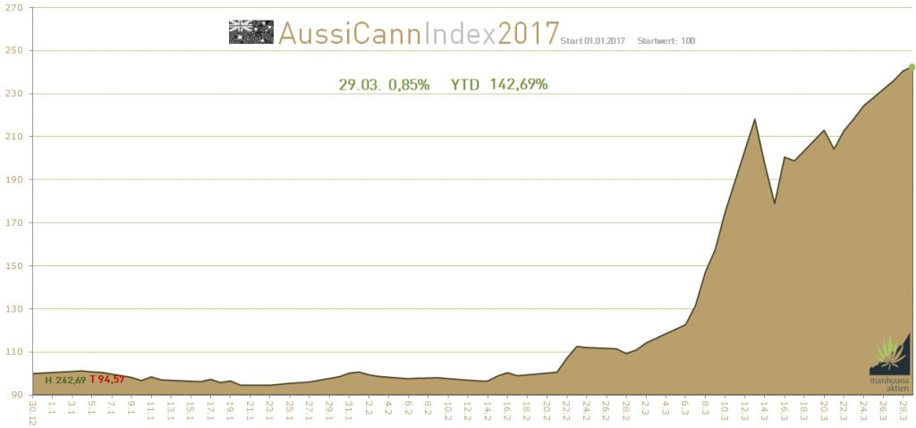 Aktien Australien