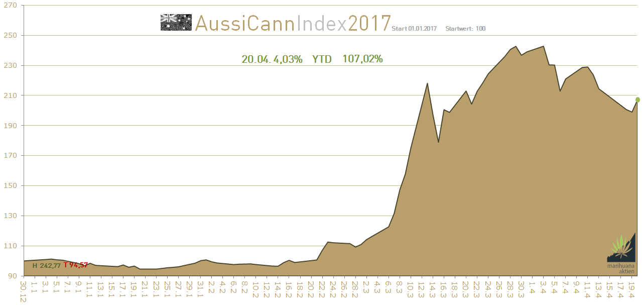 The Canadian Cannabis Composite Index (CCCI) is an industry benchmark for Canada's most well-capitalized, top-flight cannabis stocks.