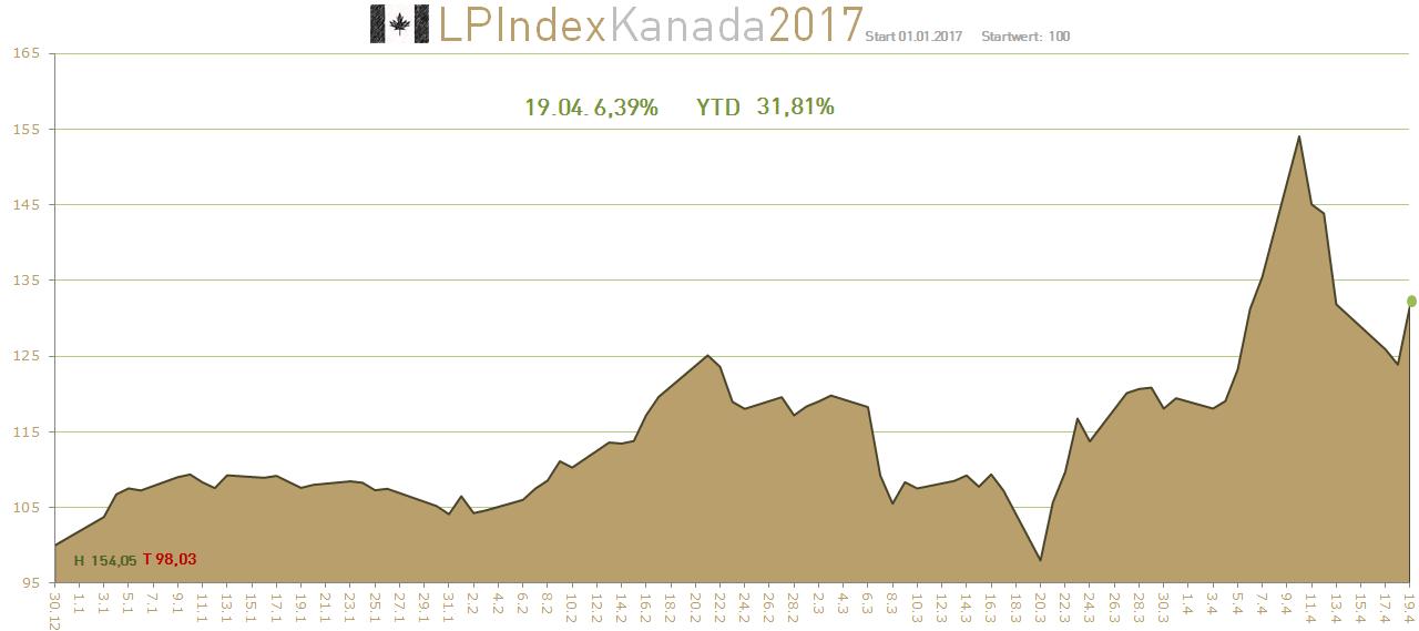 · Um die Versteuerung von Ausschüttungen im Fonds müssen sich Voraussetzung: Die Aktie darf bis Ende der Laufzeit nicht unter 28 Kanada, Japan oder.